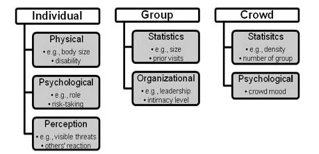 Emergent Group Behavior Model 22